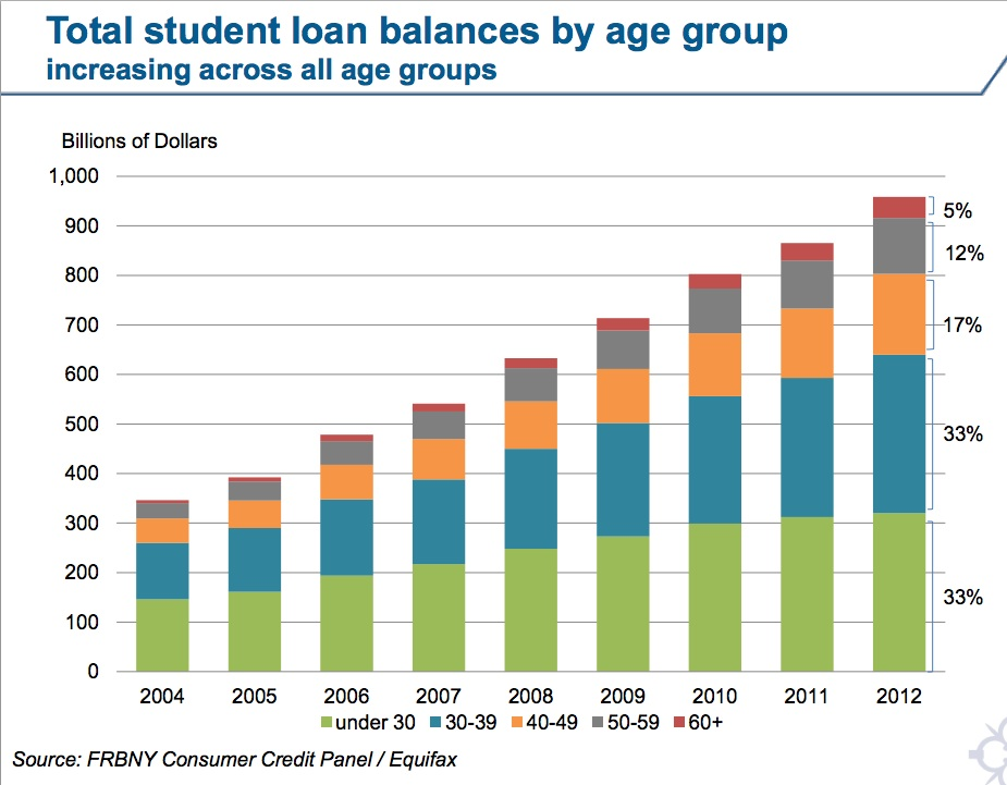 Student Loan Debt Will Bury Us All, Spring 2013 Edition